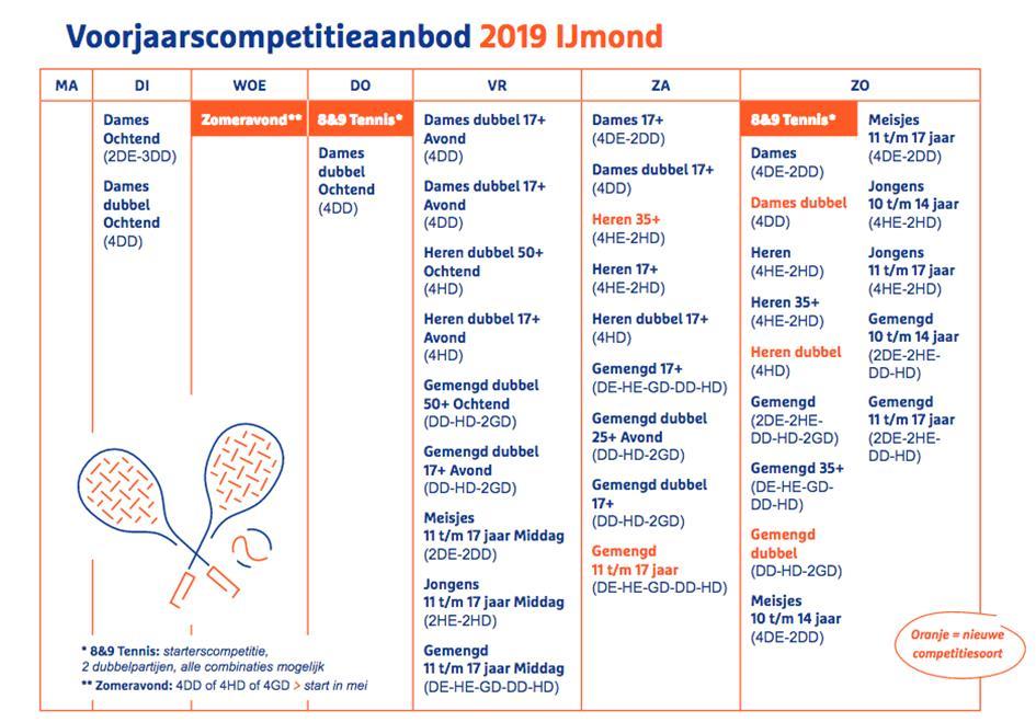Competitiesoorten Voorjaar 2019